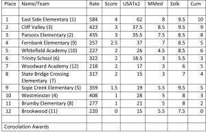 2016 State K8 K1 standings