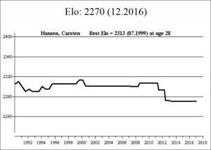 hansen_elo_graph